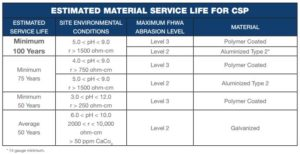 Estimated material service life for CSP