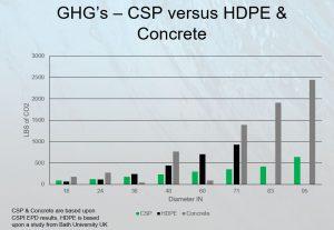 steel green house gas